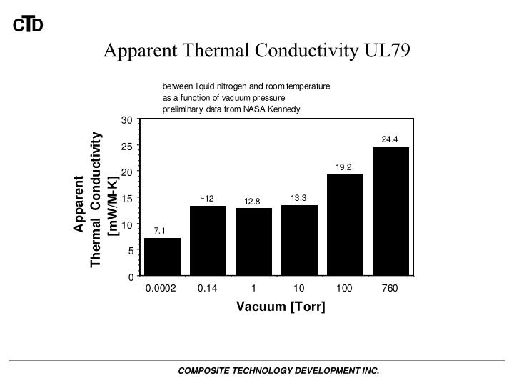 Apparent Thermal Conductivity UL79