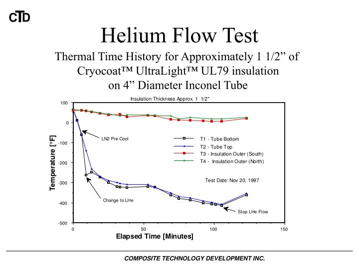 Helium Flow Test