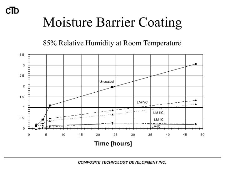 Moisture Barrier Coating