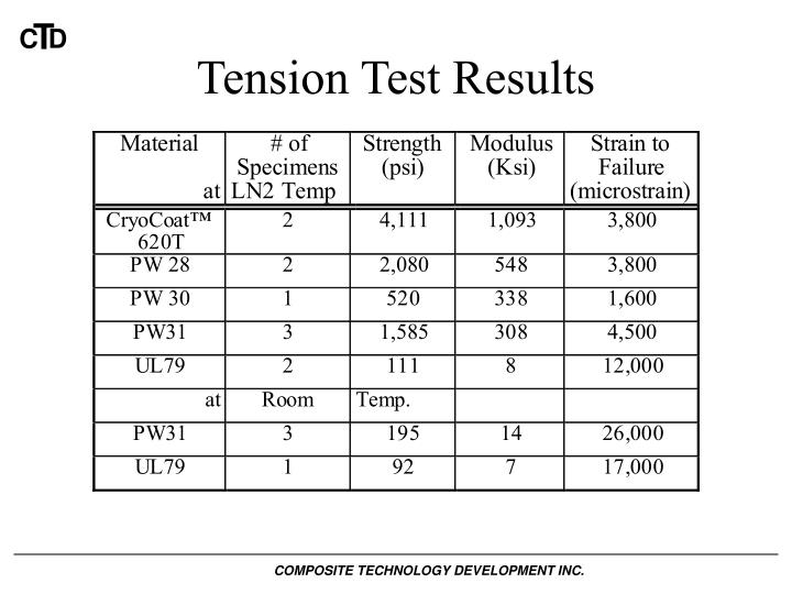 Tension Test Results