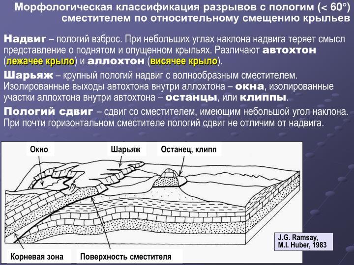 Морфологическая классификация разрывов с пологим (