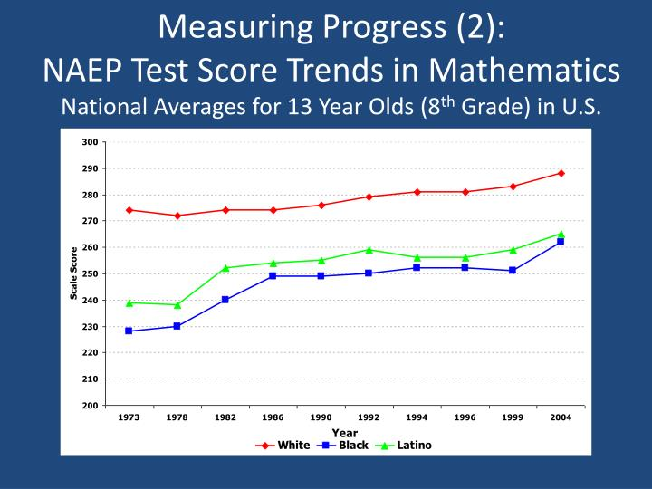 Measuring Progress (2):