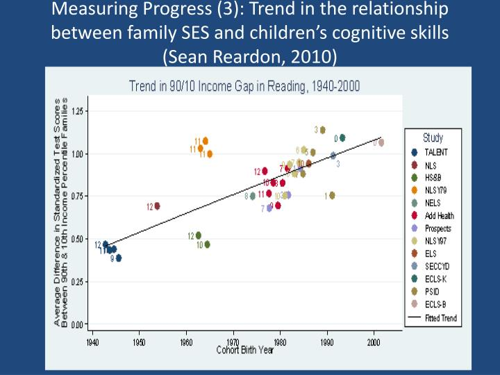 Measuring Progress (3): Trend in the relationship between family SES and children's cognitive skills (Sean Reardon, 2010)