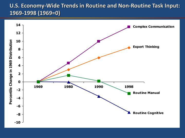 U.S. Economy-Wide Trends in Routine