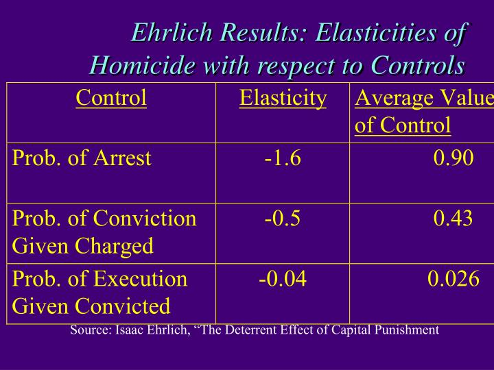 Ehrlich Results: Elasticities of Homicide with respect to Controls