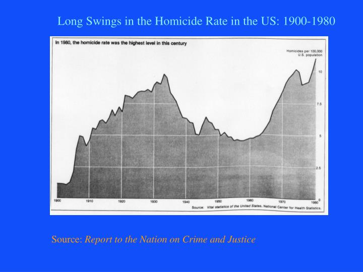 Long Swings in the Homicide Rate in the US: 1900-1980