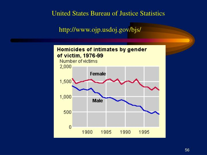 United States Bureau of Justice Statistics