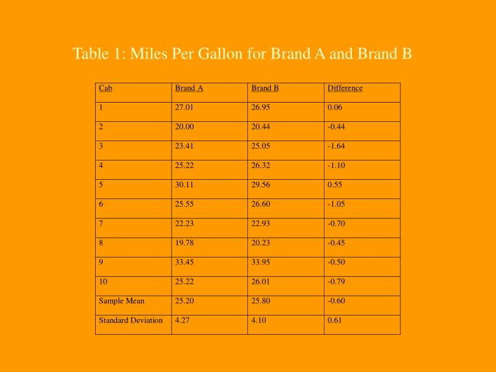 Table 1: Miles Per Gallon for Brand A and Brand B