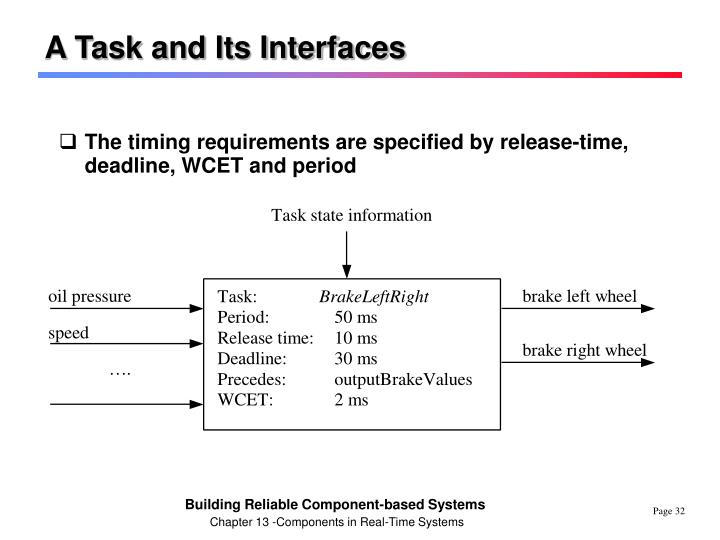 A Task and Its Interfaces