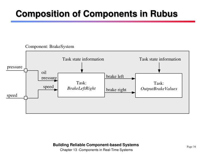 Composition of Components in Rubus