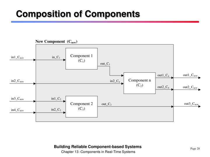 Composition of Components
