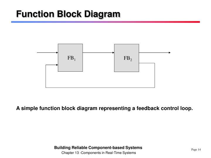 Function Block Diagram