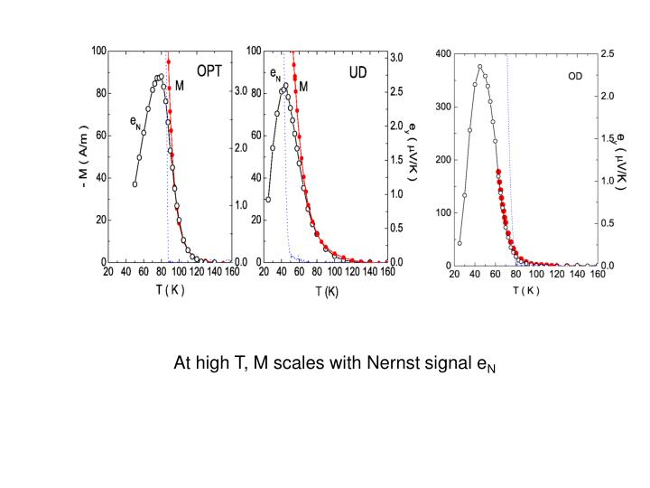 At high T, M scales with Nernst signal e