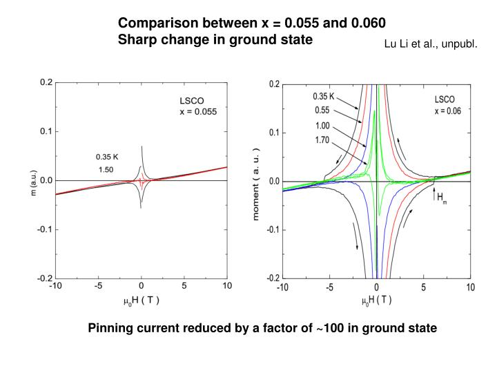 Comparison between x = 0.055 and 0.060