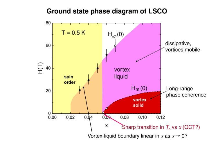 Vortex-liquid boundary linear in