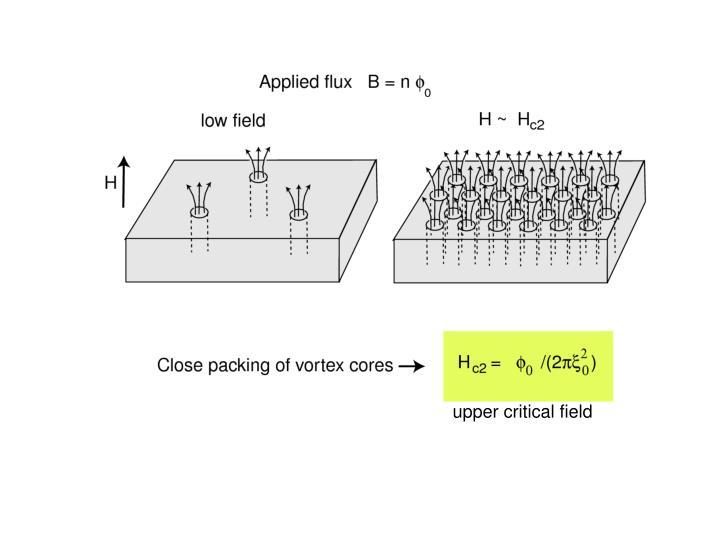 upper critical field