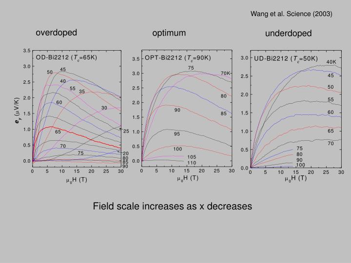 Wang et al. Science (2003)