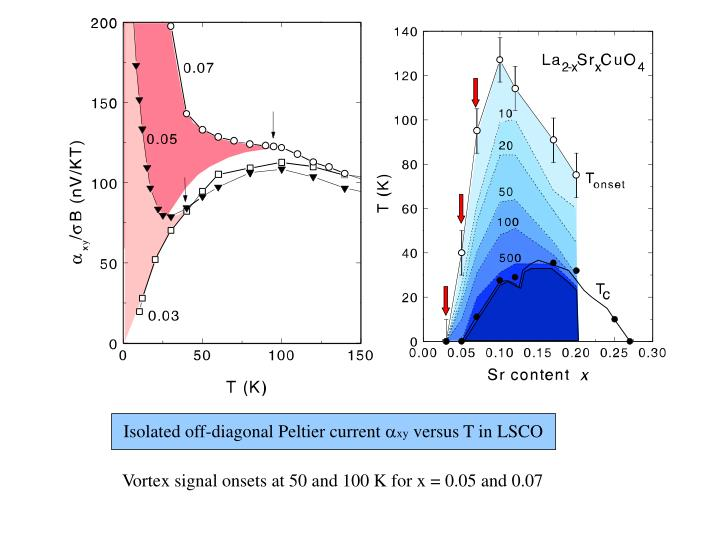 Isolated off-diagonal Peltier current