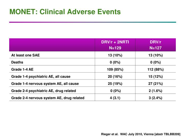 MONET: Clinical Adverse Events