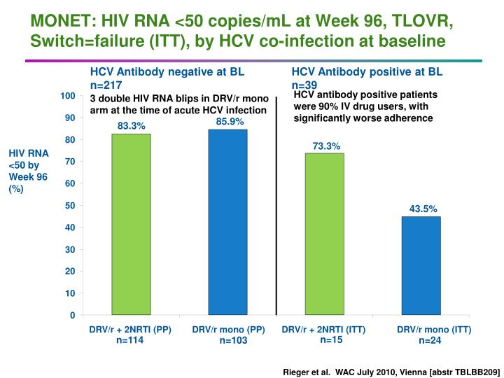 MONET: HIV RNA <50 copies/mL at Week 96, TLOVR, Switch=failure (ITT), by HCV co-infection at baseline