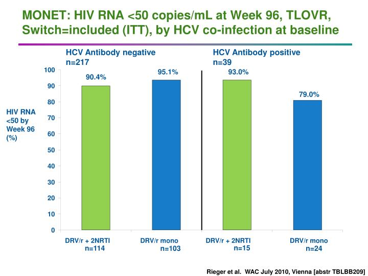 MONET: HIV RNA <50 copies/mL at Week 96, TLOVR, Switch=included (ITT), by HCV co-infection at baseline