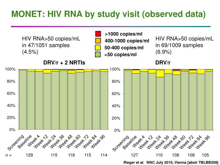 MONET: HIV RNA by study visit (observed data)