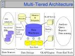 multi tiered architecture