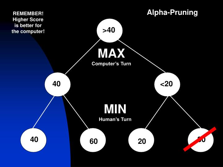 Alpha-Pruning