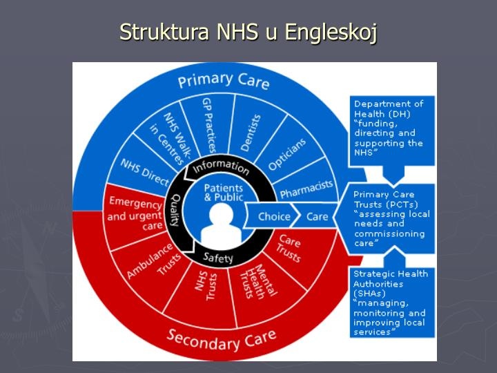 Struktura NHS u Engleskoj