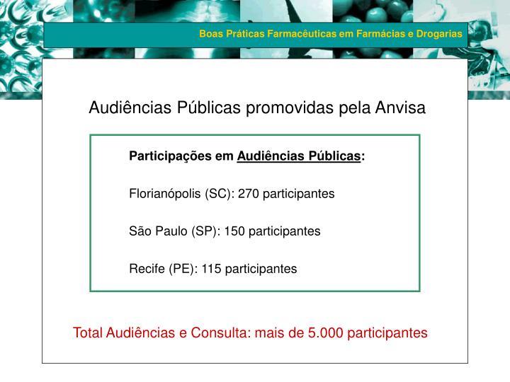 Audiências Públicas promovidas pela Anvisa