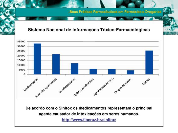 Sistema Nacional de Informações Tóxico-Farmacológicas