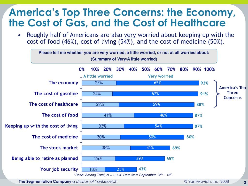 America's Top Three Concerns: the Economy, the Cost of Gas, and the Cost of Healthcare