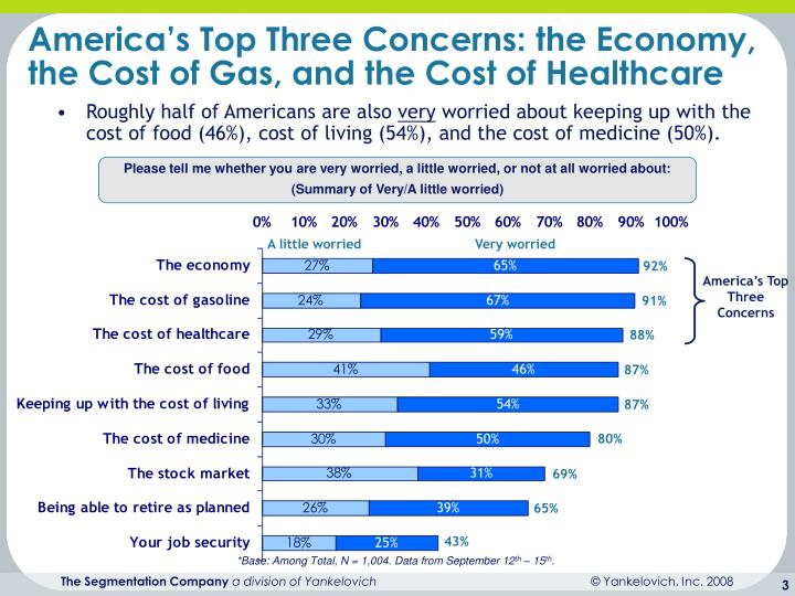 America s top three concerns the economy the cost of gas and the cost of healthcare