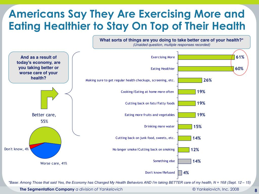 Americans Say They Are Exercising More and Eating Healthier to Stay On Top of Their Health