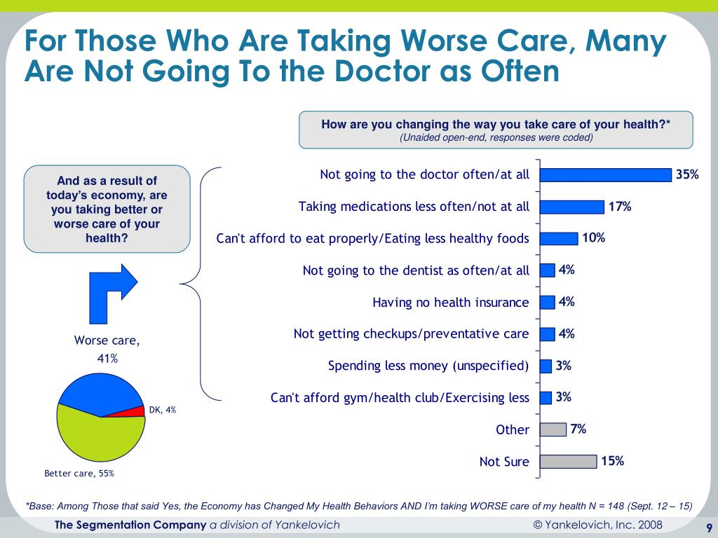 For Those Who Are Taking Worse Care, Many Are Not Going To the Doctor as Often