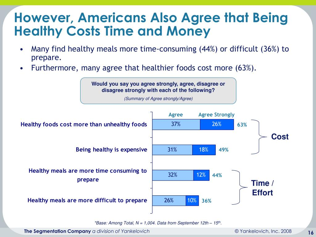 However, Americans Also Agree that Being Healthy Costs Time and Money