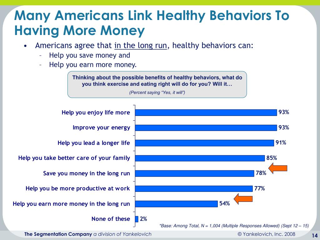 Many Americans Link Healthy Behaviors To Having More Money
