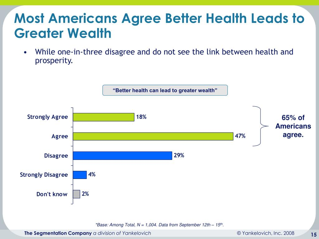 Most Americans Agree Better Health Leads to Greater Wealth
