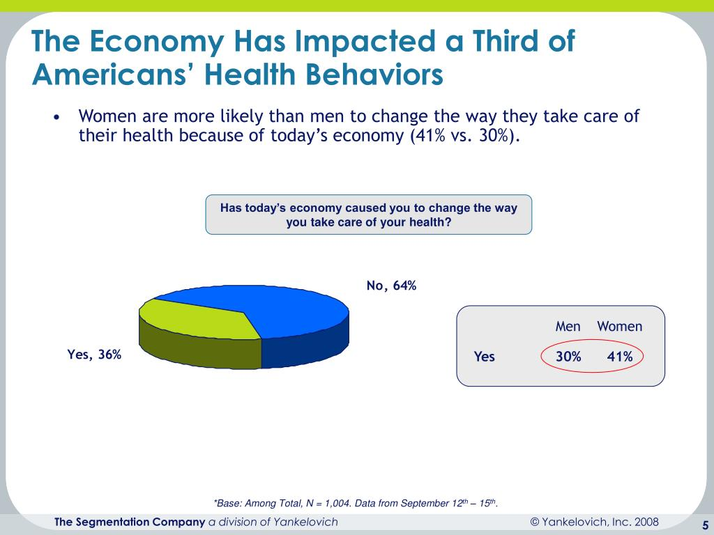 The Economy Has Impacted a Third of Americans' Health Behaviors