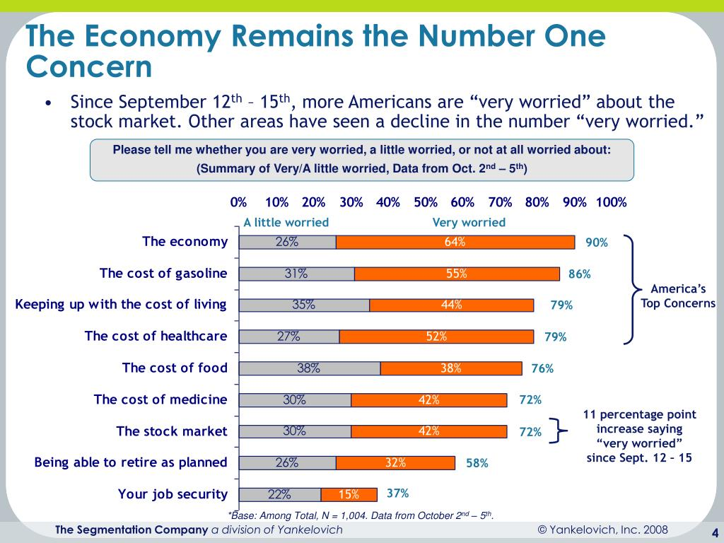 The Economy Remains the Number One Concern