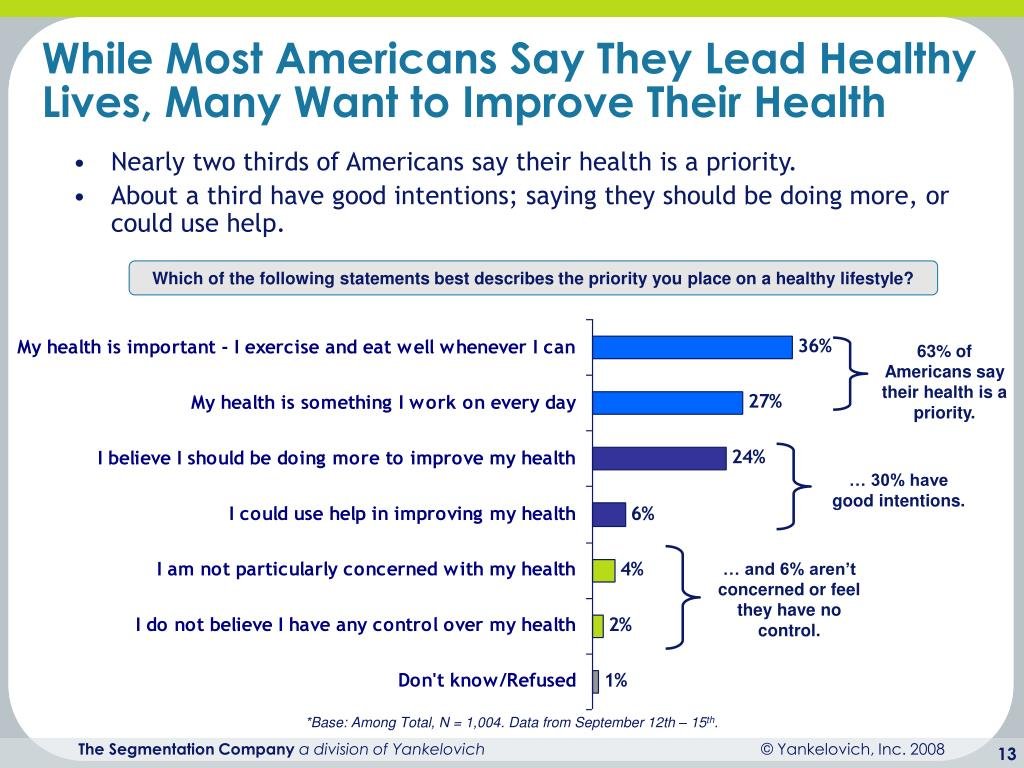 While Most Americans Say They Lead Healthy Lives, Many Want to Improve Their Health