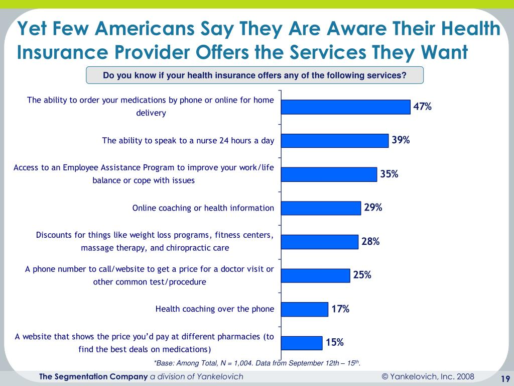Yet Few Americans Say They Are Aware Their Health Insurance Provider Offers the Services They Want