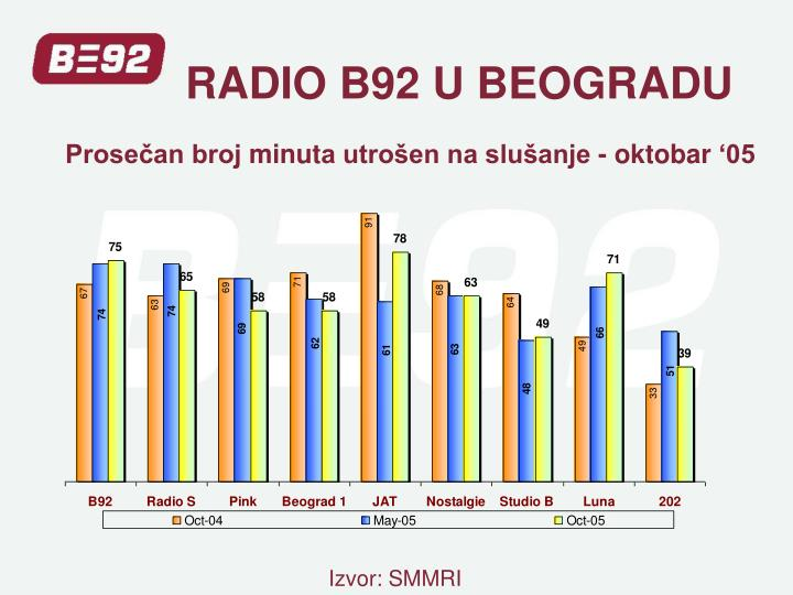RADIO B92 U