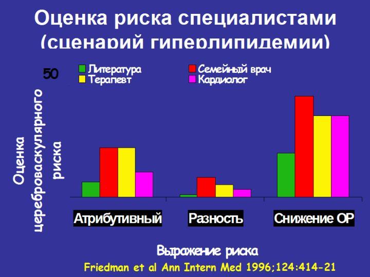 Оценка риска специалистами (сценарий гиперлипидемии)
