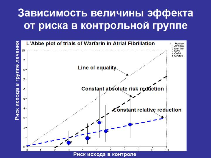 Line of equality