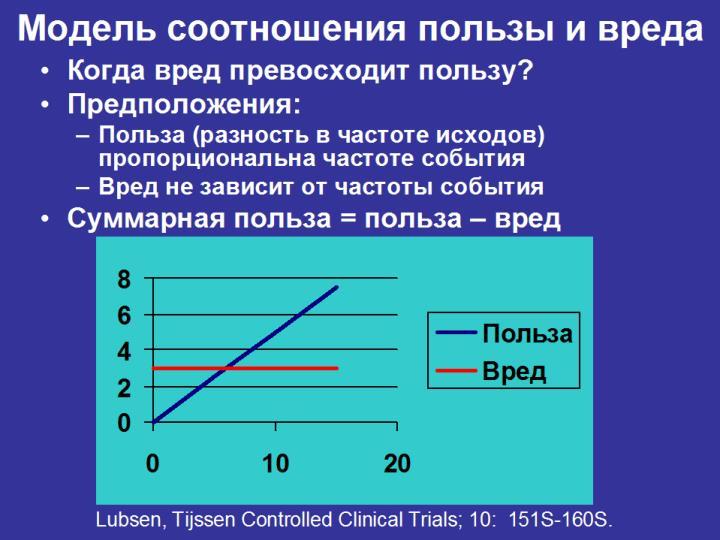 Модель соотношения пользы и вреда