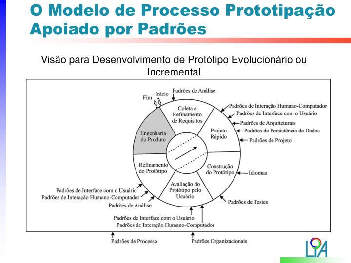 O Modelo de Processo Prototipação Apoiado por Padrões