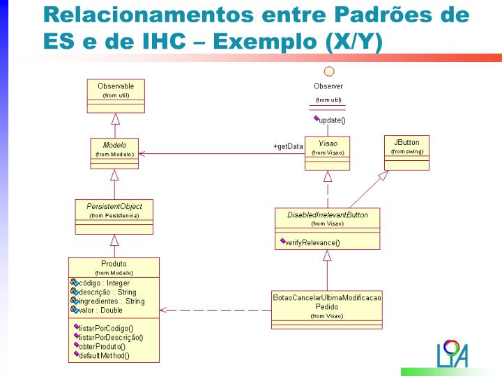 Relacionamentos entre Padrões de ES e de IHC – Exemplo (X/Y)