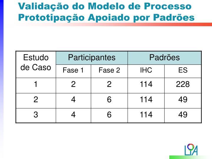 Validação do Modelo de Processo Prototipação Apoiado por Padrões