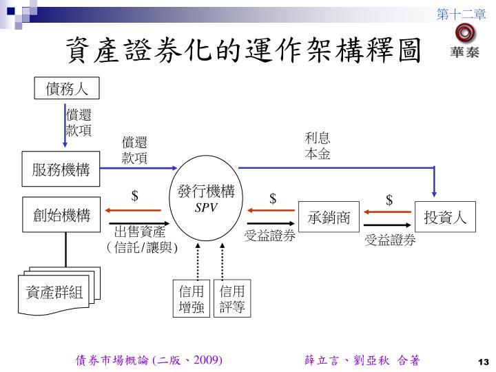 資產證券化的運作架構釋圖